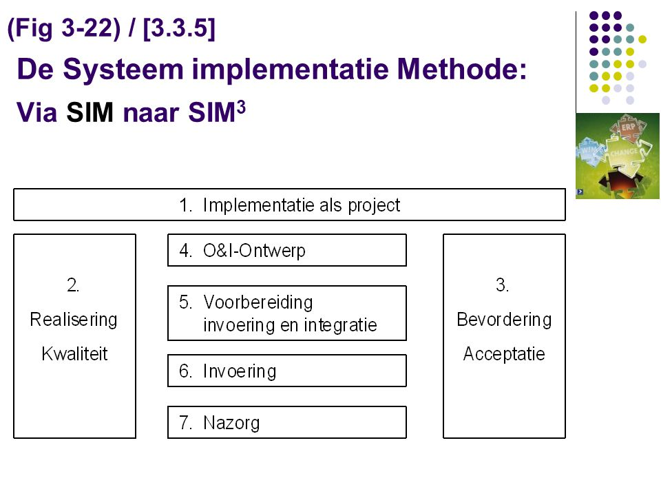 (Fig 3-22) / [3.3.5] De Systeem implementatie Methode: Via SIM naar SIM3